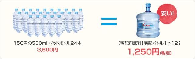 ペットボトルに換算